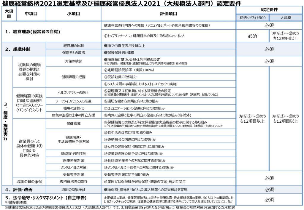 健康経営認定要件2021(大規模法人部門)